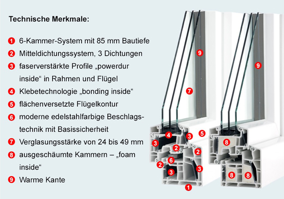 DIAMANT energeto® & DIAMANT energeto® star - Innovative Zukunftsfenster in Perfektion
